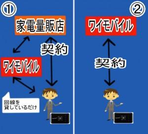 YAMADA Air Mobile WiMAX - ヤマダ電機 モバイル ...